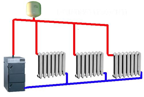 Самотечная система отопления