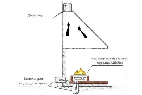 Устройство газового камина