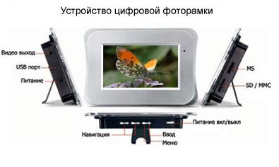 Устройство цифровой фоторамки