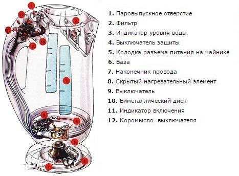 Устройство дискового чайника