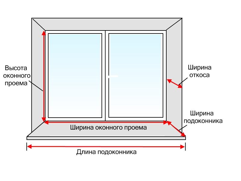 Установка пластиковых окон по ГОСТу – 10 важных нюансов